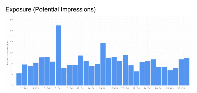 Minter.io Social Media Impressions